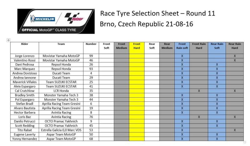 Выбор шин на Гран-При Чехии 2016