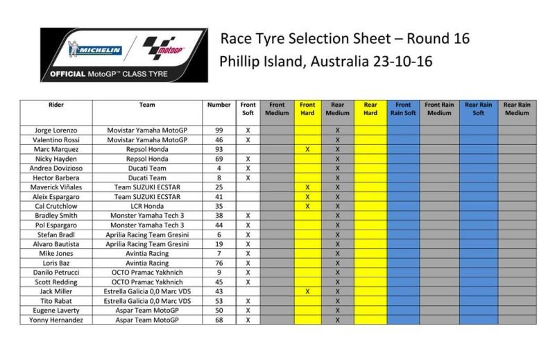 Выбор шин Michelin на Гран-При Австралии 2016