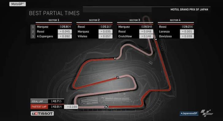 #JapanGP: Формула идеального круга в Мотеги