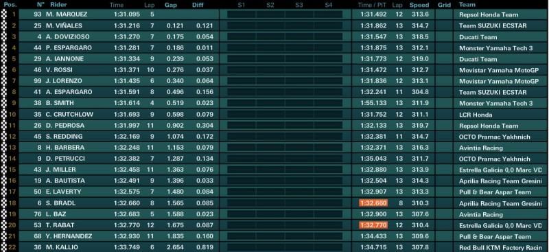 Результаты утренней разминки MotoGP Гран-При Валенсии 2016