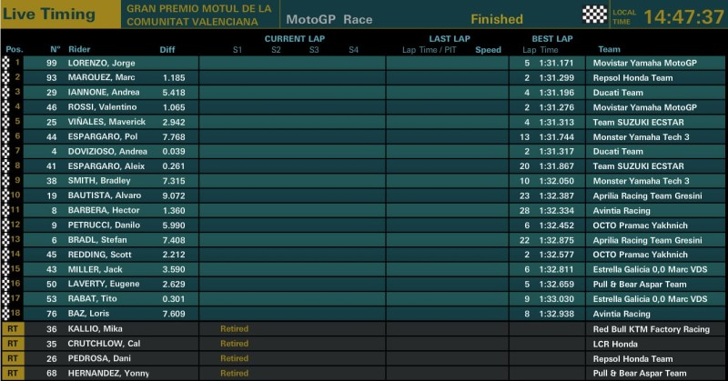 Результаты гонки MotoGP Гран-При Валенсии 2016