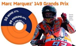 Достижения Марка Маркеса за 149 Гран-При