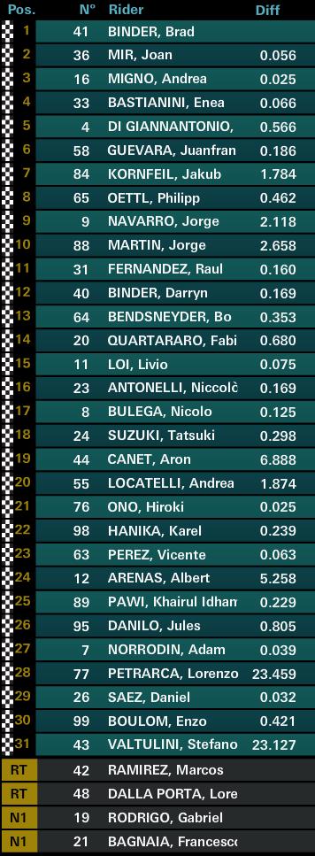 Результаты гонки Moto3 Гран-При Валенсии 2016