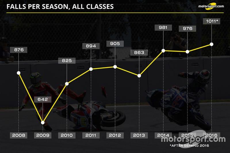 motogp-malaysian-gp-2016-falls-per-season