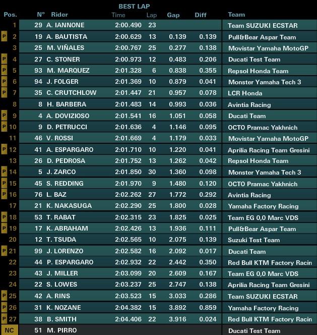 Предварительные результаты первого дня официальных тестов MotoGP 2017 в Сепанге (1/4 дня)