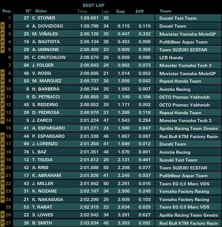 Предварительные результаты первого дня официальных тестов MotoGP 2017 в Сепанге (3/4 дня)