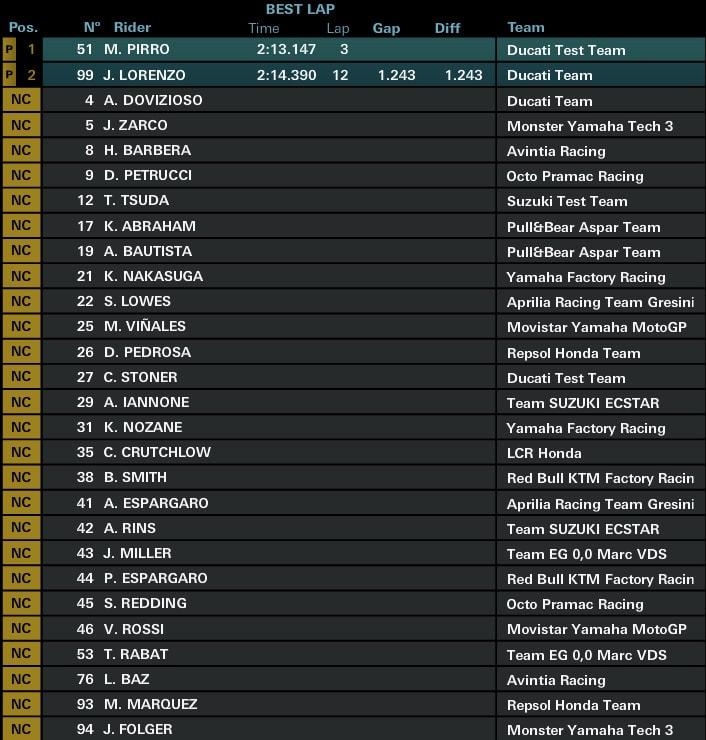 Предварительные результаты второго дня официальных тестов MotoGP 2017 в Сепанге (1/4 дня)