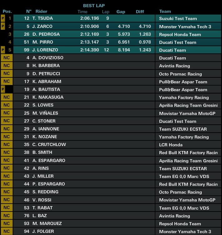 Предварительные результаты второго дня официальных тестов MotoGP 2017 в Сепанге (1/2 дня)