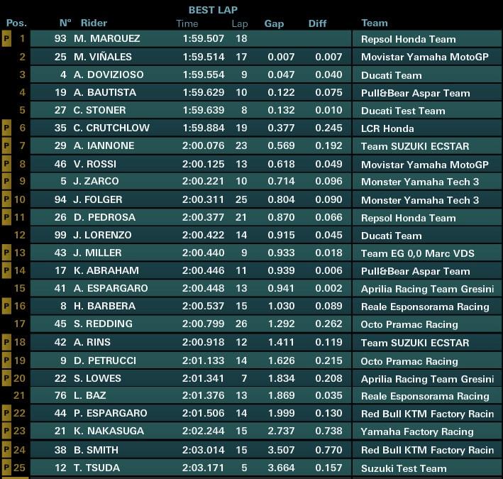 Предварительные результаты третьего дня официальных тестов MotoGP 2017 в Сепанге (1/4 дня)
