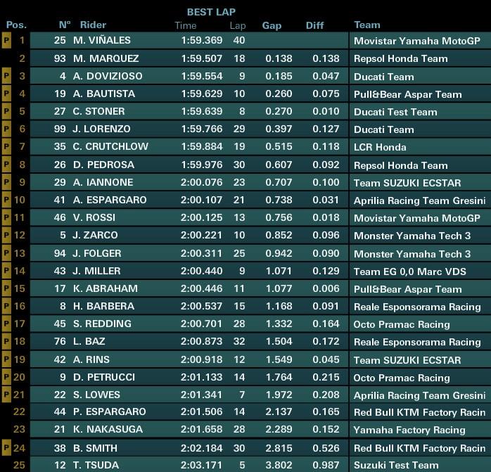 Предварительные результаты третьего дня официальных тестов MotoGP 2017 в Сепанге (1/2 дня)