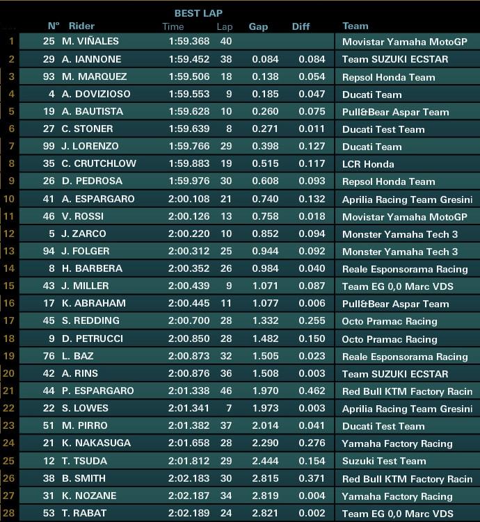 Предварительные результаты третьего дня официальных тестов MotoGP 2017 в Сепанге (3/4 дня)