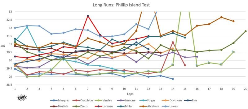 Симуляция гонки на тестах в Австралии