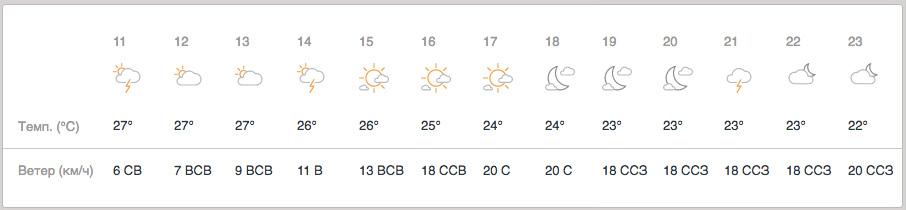 Прогноз погоды в Катаре