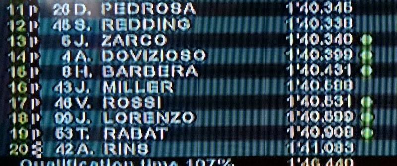 Список гонщиков, не прошедших в первую квалификацию