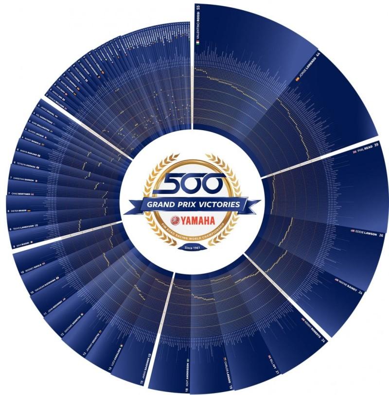 Инфографика от Yamaha в честь 500-ой победы