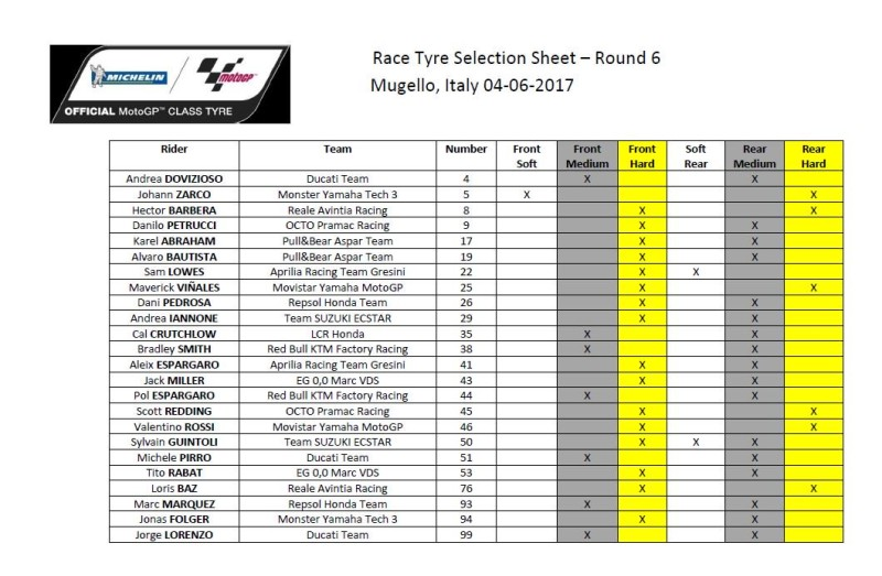 Выбор шин Michelin на Гран-При Италии 2017