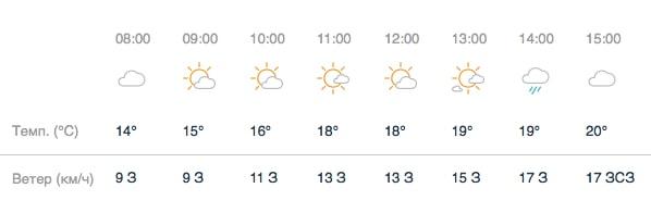 прогноз погоды в Заксенринге