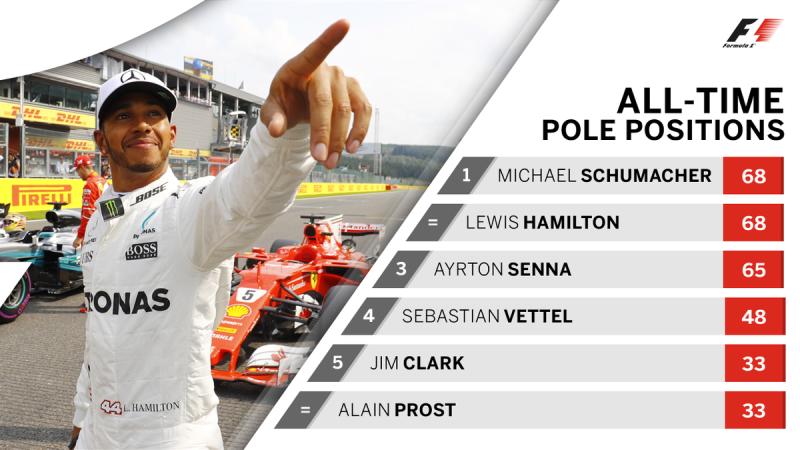 68 поул Льюиса Хэмилтона (Формула-1, 2017)