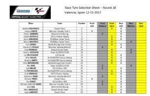 Выбор шин Michelin на Гран-При Валенсии 2017