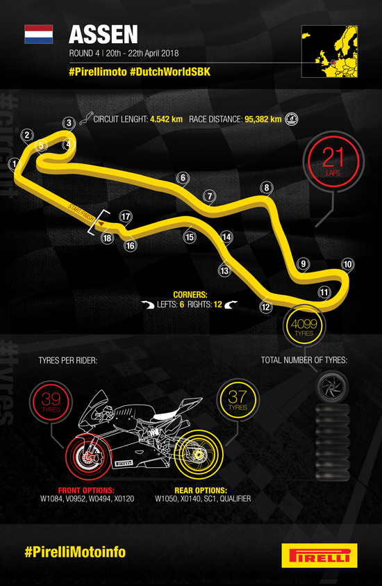 Инфографика Pirelli (Ассен, WSBK 2018)