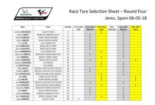 Выбор шин Michelin на ГП Испании 2018