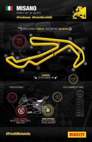 Инфографика Pirelli (WSBK, Мизано, 2018)