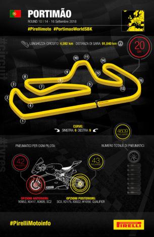 Линейка шин Michelin для этапа WSBK 2018 в Португалии