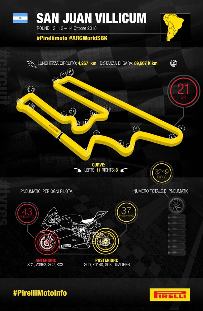 Инфографика Pirelli (WSBK, Эль Вилликум, 2018)
