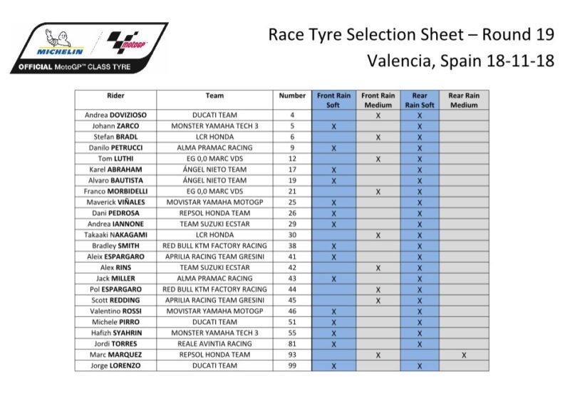 Выбор шин Michelin на ГП Валенсии 2018