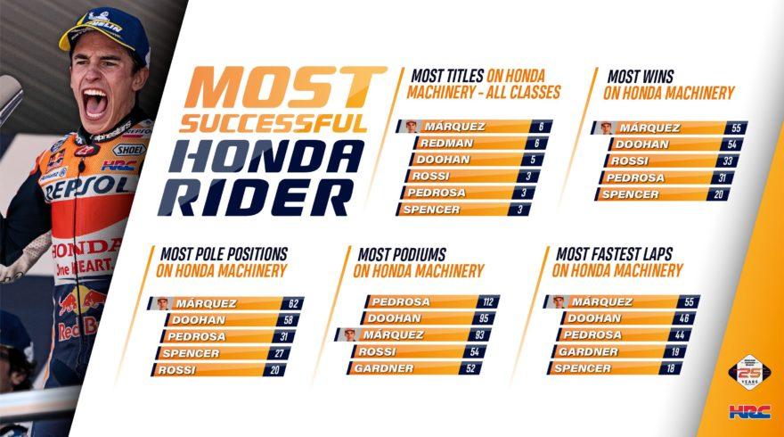 Маркес - самый успешный гонщик в истории Honda