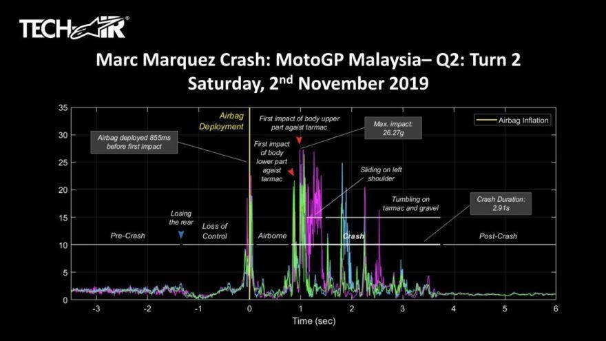 Alpinestars обнародовал данные падения Маркеса в К-2 ГП Малайзии 2019