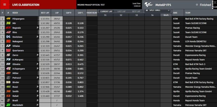 Промежуточные результаты тестов MotoGP 2020 в Мизано (1/2)