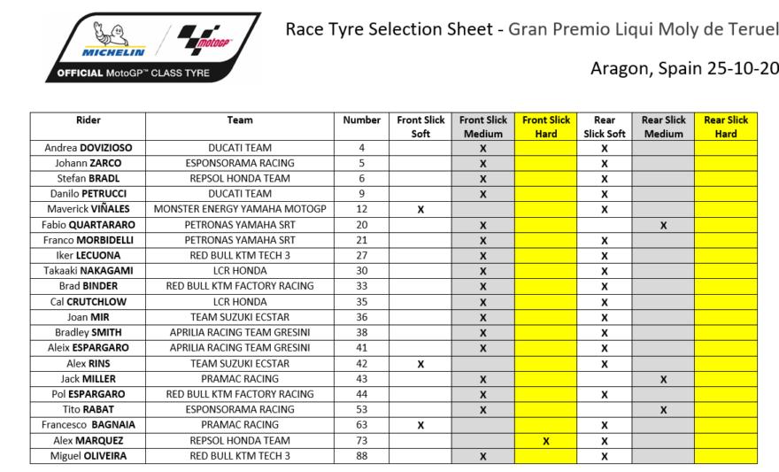 #фотоGP: выбор шин Michelin на ГП Теруэля 2020