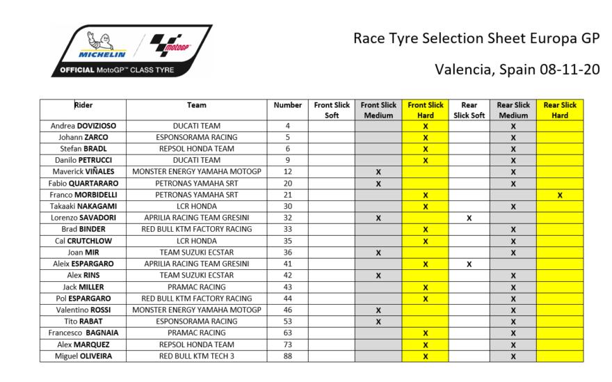 #фотоGP: выбор шин Michelin на ГП Европы 2020