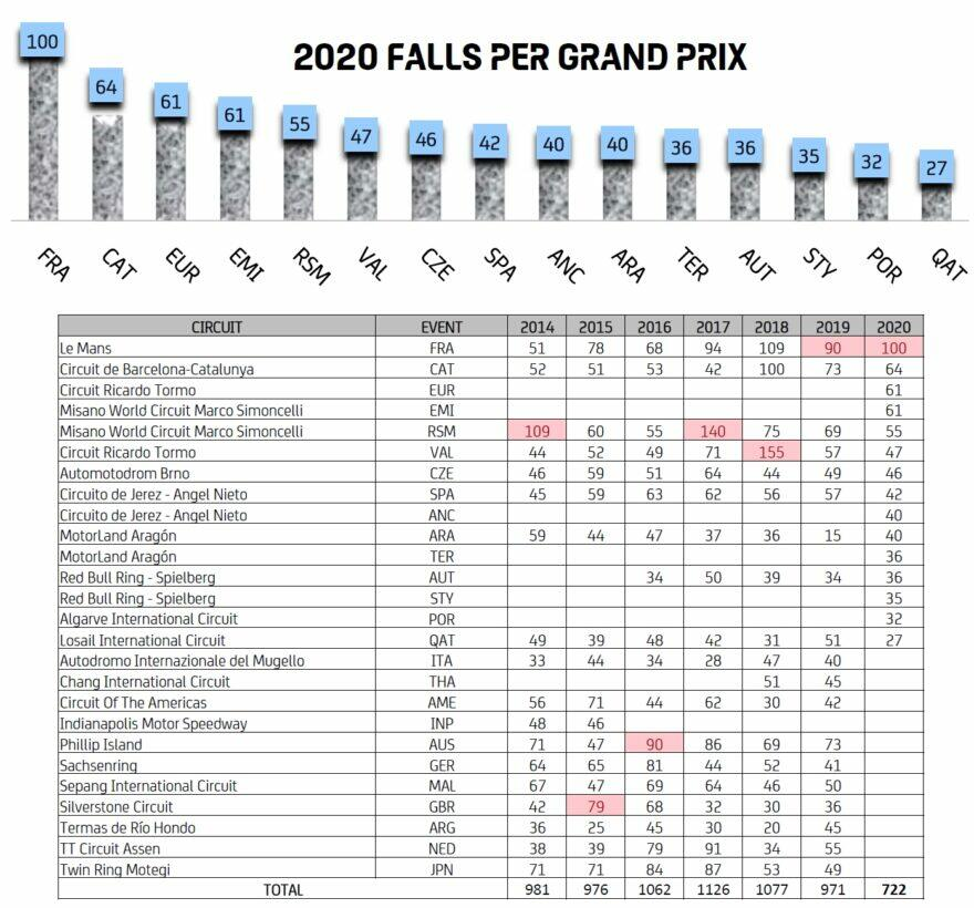 Зарко, А. Маркес, А. Эспаргаро на вершине аварийной статистики MotoGP 2020 года