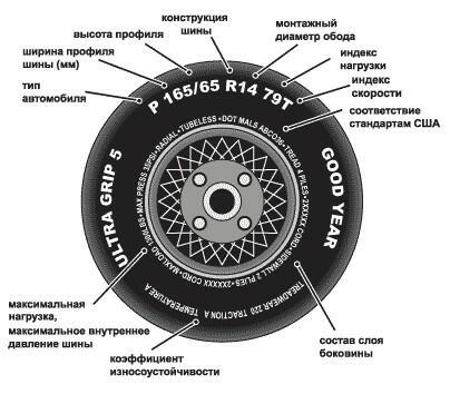 Как выбрать качественные шины для своего мотоцикла?