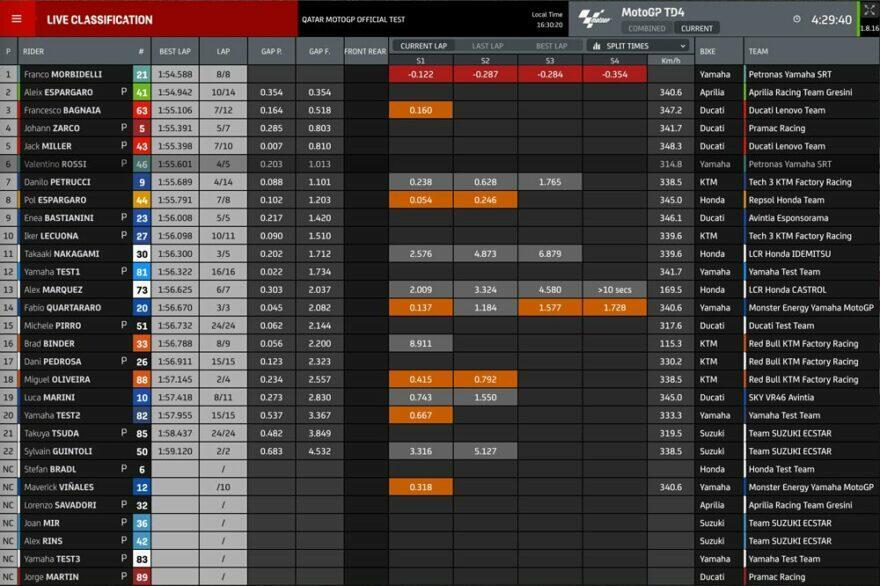 Промежуточные результаты четвёртого дня тестов MotoGP 2021 в Катаре (1/3)