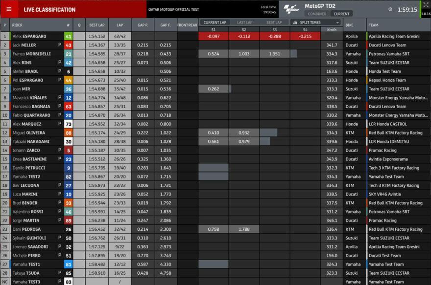 Промежуточные результаты второго дня тестов MotoGP 2021 в Катаре (3/4)