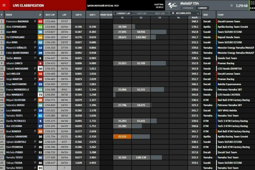 Промежуточные результаты четвёртого дня тестов MotoGP 2021 в Катаре (2/3)