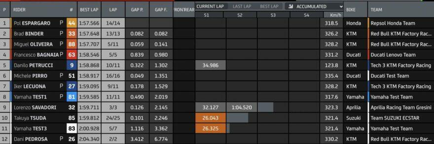 Промежуточные результаты первого дня тестов MotoGP 2021 в Катаре (1/4)