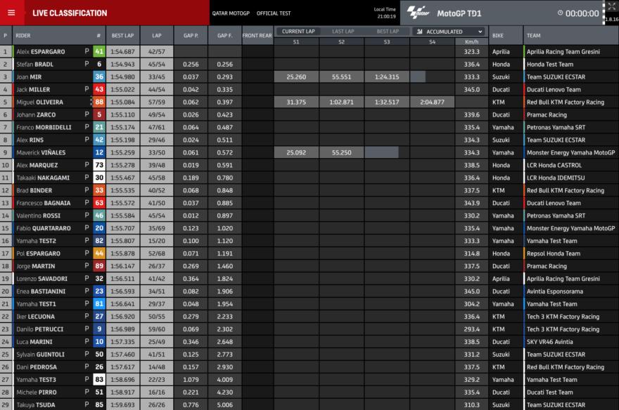- [ ] Результаты первого дня тестов MotoGP 2021 в Катаре