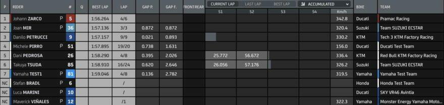 Промежуточные результаты второго дня тестов MotoGP 2021 в Катаре (1/4)
