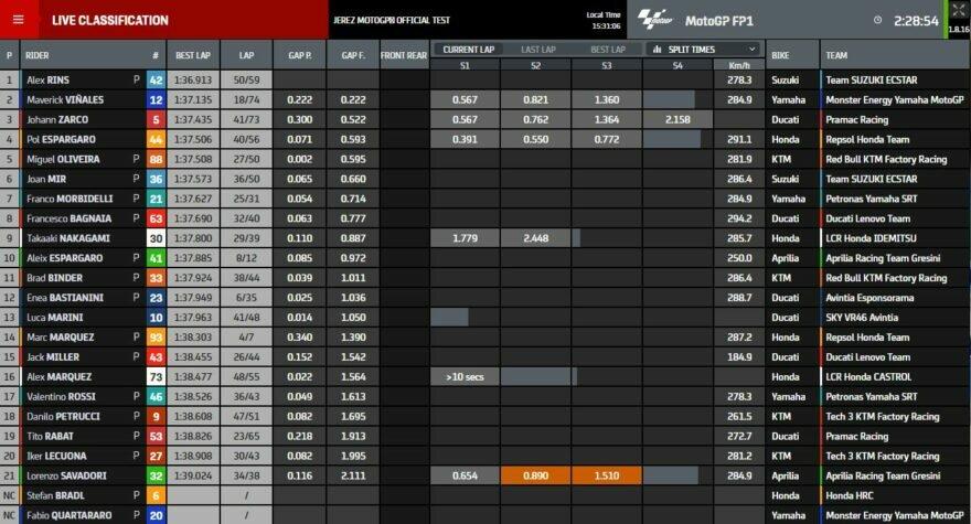 Промежуточные результаты тестов MotoGP 2021 в Хересе (3/4)