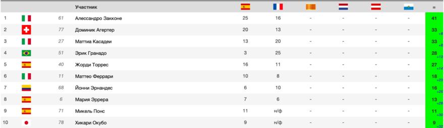 положение в чемпионате после гонки MotoE Гран-При Франции 2021