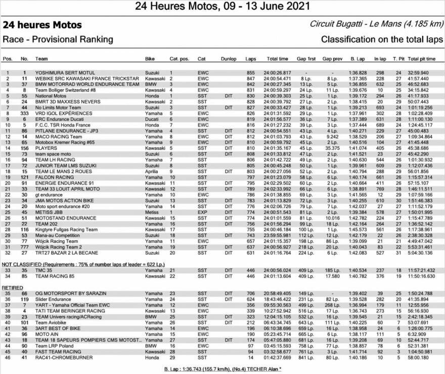 Полные результаты первого этапа FIM EWC 2021 24 часа Ле-Мана